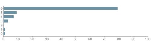 Chart?cht=bhs&chs=500x140&chbh=10&chco=6f92a3&chxt=x,y&chd=t:79,9,7,3,0,1,1&chm=t+79%,333333,0,0,10|t+9%,333333,0,1,10|t+7%,333333,0,2,10|t+3%,333333,0,3,10|t+0%,333333,0,4,10|t+1%,333333,0,5,10|t+1%,333333,0,6,10&chxl=1:|other|indian|hawaiian|asian|hispanic|black|white